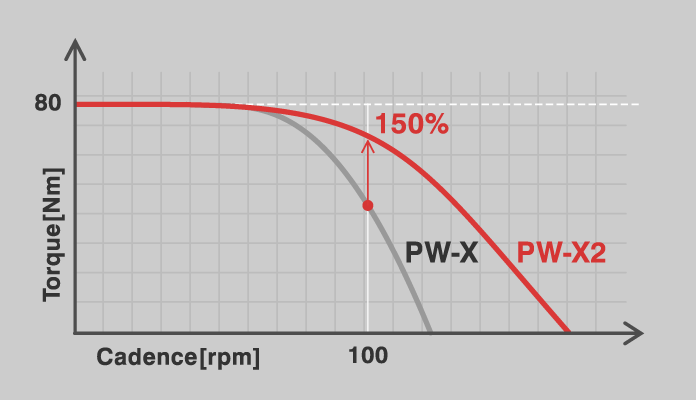 PW-X2 - Steady high power at high cadence