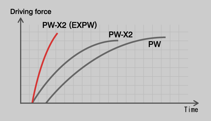PW-X2 - Driving force characteristic Quick Response